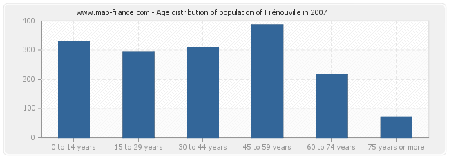 Age distribution of population of Frénouville in 2007