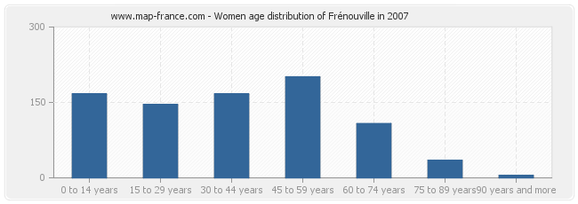 Women age distribution of Frénouville in 2007