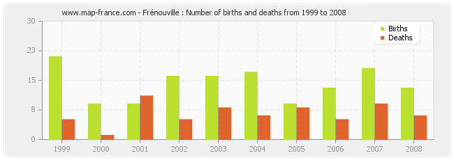 Frénouville : Number of births and deaths from 1999 to 2008