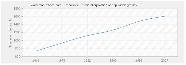 Frénouville : Cubic interpolation of population growth
