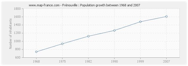 Population Frénouville
