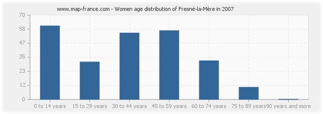 Women age distribution of Fresné-la-Mère in 2007