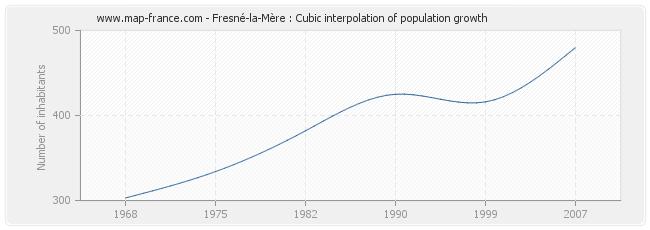 Fresné-la-Mère : Cubic interpolation of population growth