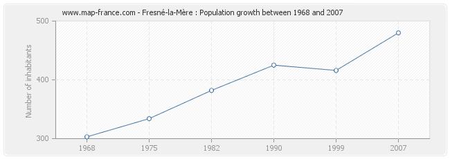 Population Fresné-la-Mère