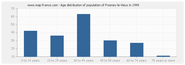 Age distribution of population of Fresney-le-Vieux in 1999