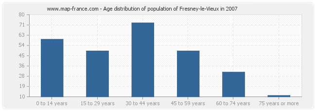 Age distribution of population of Fresney-le-Vieux in 2007