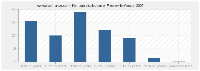 Men age distribution of Fresney-le-Vieux in 2007