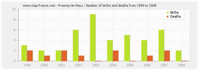 Fresney-le-Vieux : Number of births and deaths from 1999 to 2008