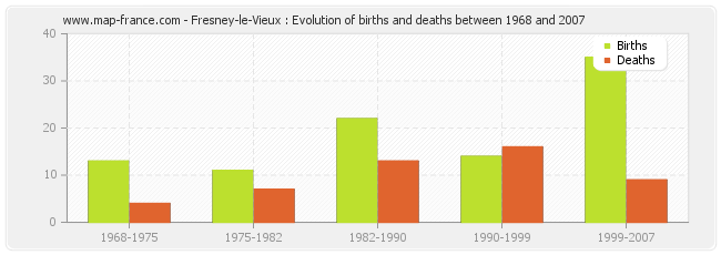 Fresney-le-Vieux : Evolution of births and deaths between 1968 and 2007