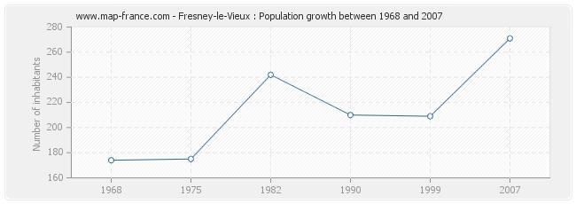 Population Fresney-le-Vieux