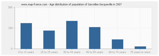 Age distribution of population of Garcelles-Secqueville in 2007