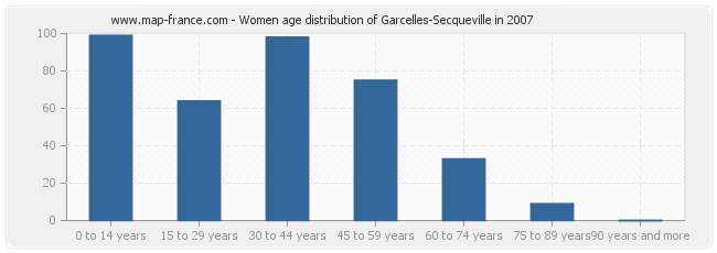 Women age distribution of Garcelles-Secqueville in 2007