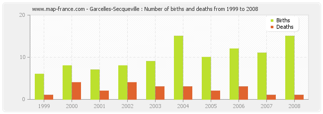 Garcelles-Secqueville : Number of births and deaths from 1999 to 2008