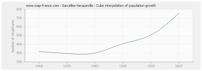 Garcelles-Secqueville : Cubic interpolation of population growth