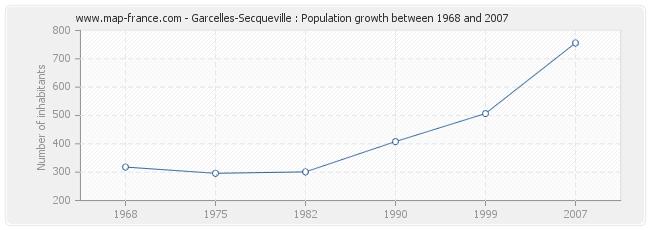 Population Garcelles-Secqueville
