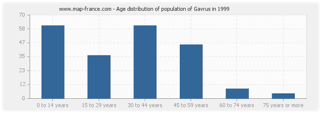 Age distribution of population of Gavrus in 1999