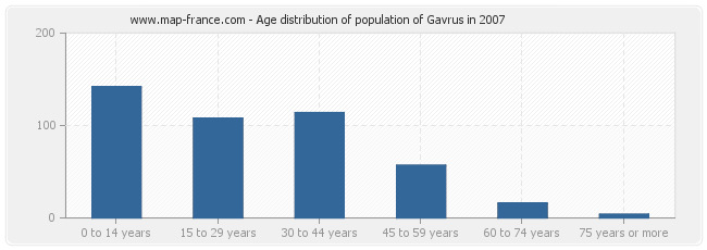 Age distribution of population of Gavrus in 2007