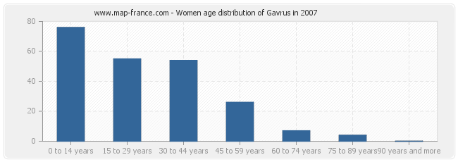 Women age distribution of Gavrus in 2007