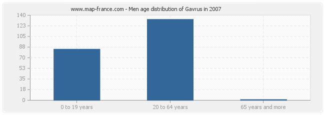 Men age distribution of Gavrus in 2007