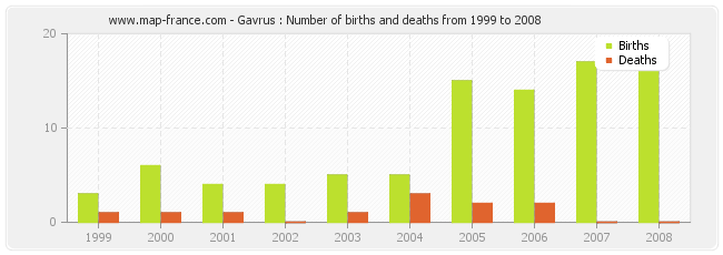 Gavrus : Number of births and deaths from 1999 to 2008