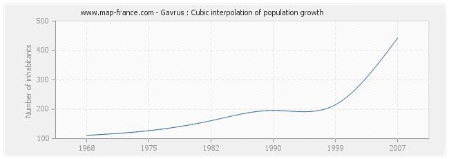 Gavrus : Cubic interpolation of population growth