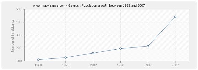 Population Gavrus