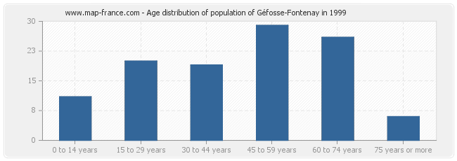 Age distribution of population of Géfosse-Fontenay in 1999
