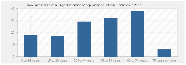 Age distribution of population of Géfosse-Fontenay in 2007