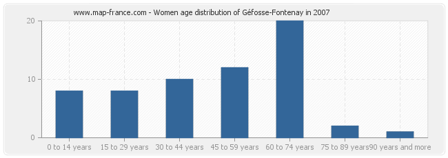 Women age distribution of Géfosse-Fontenay in 2007