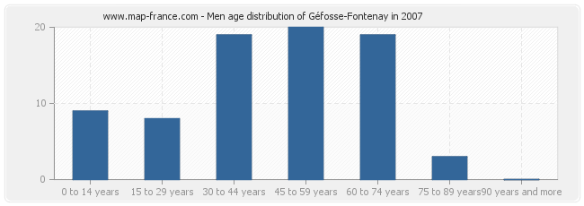 Men age distribution of Géfosse-Fontenay in 2007