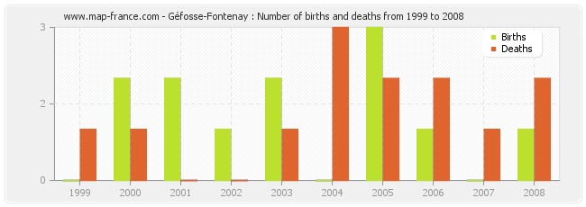 Géfosse-Fontenay : Number of births and deaths from 1999 to 2008