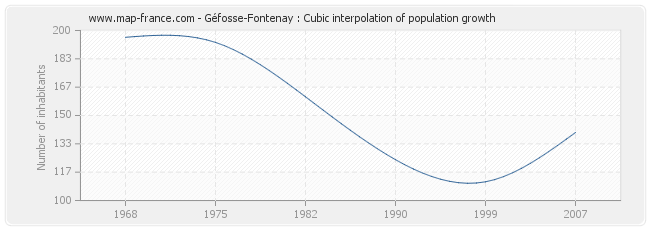 Géfosse-Fontenay : Cubic interpolation of population growth
