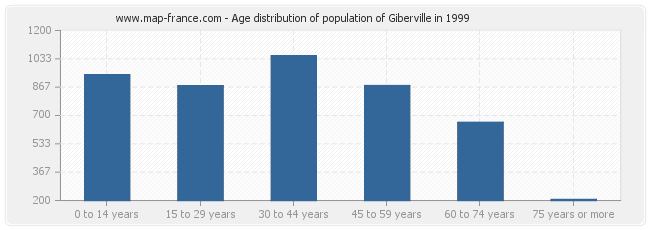 Age distribution of population of Giberville in 1999
