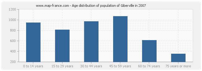 Age distribution of population of Giberville in 2007