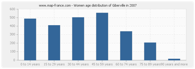 Women age distribution of Giberville in 2007