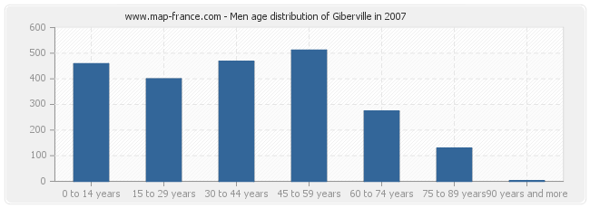 Men age distribution of Giberville in 2007
