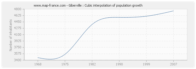 Giberville : Cubic interpolation of population growth