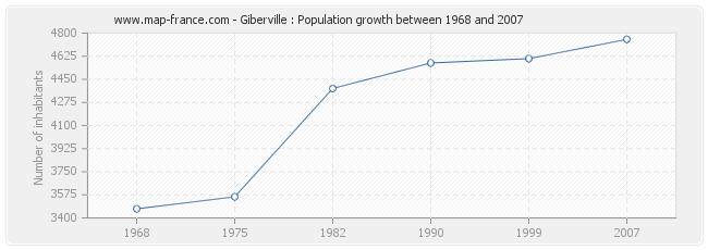Population Giberville