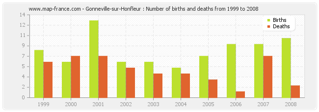 Gonneville-sur-Honfleur : Number of births and deaths from 1999 to 2008