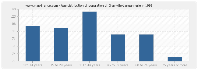 Age distribution of population of Grainville-Langannerie in 1999