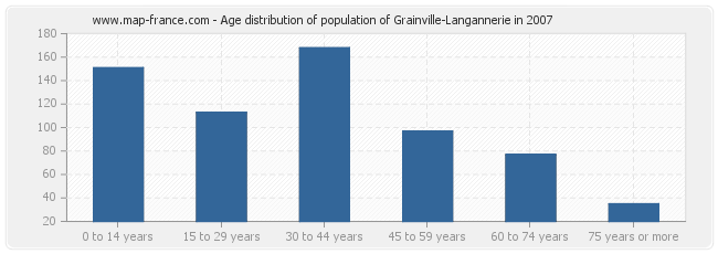 Age distribution of population of Grainville-Langannerie in 2007