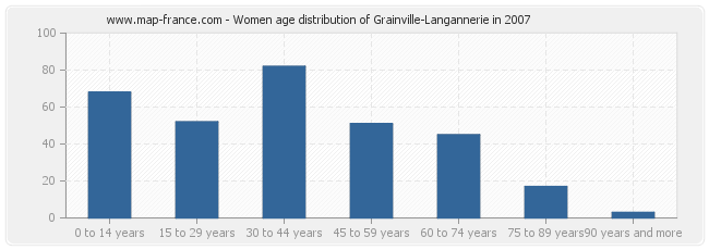 Women age distribution of Grainville-Langannerie in 2007