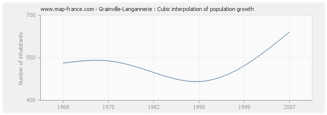 Grainville-Langannerie : Cubic interpolation of population growth