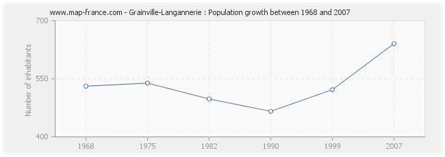 Population Grainville-Langannerie