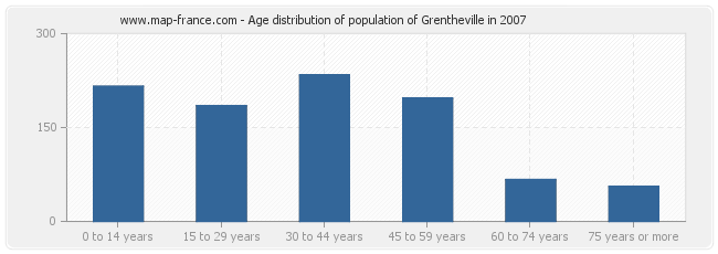 Age distribution of population of Grentheville in 2007