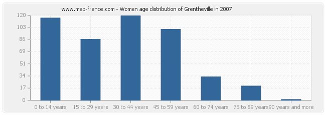 Women age distribution of Grentheville in 2007