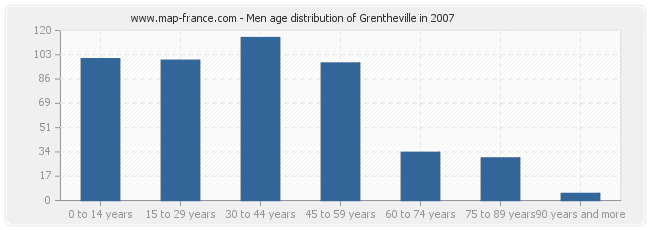 Men age distribution of Grentheville in 2007