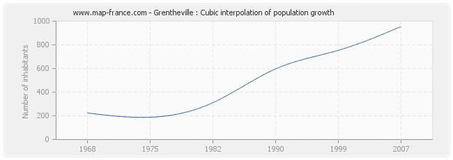 Grentheville : Cubic interpolation of population growth