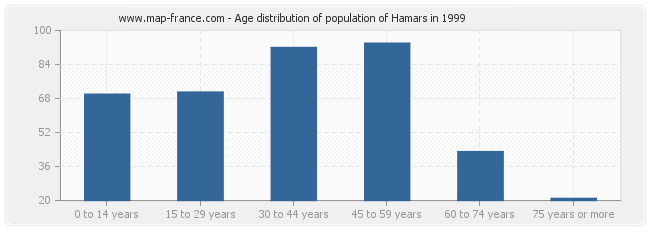 Age distribution of population of Hamars in 1999