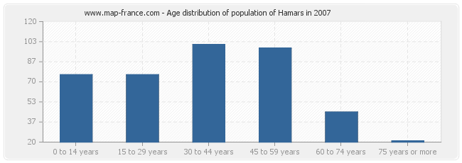 Age distribution of population of Hamars in 2007